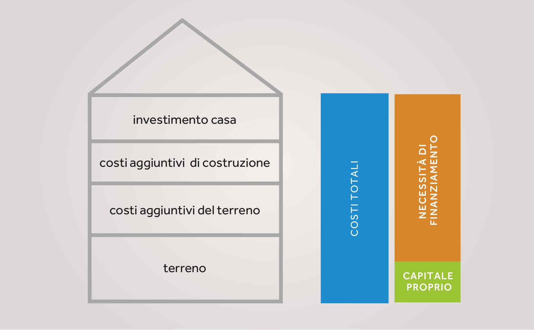 Finanziamento di casa prefabbricata in legno comprare la for Finanziamento della costruzione di nuove case