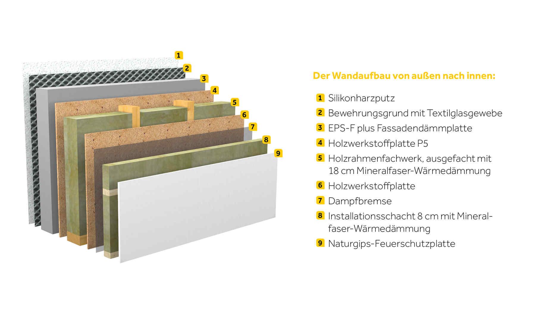 Passivhaus wandaufbau  PassivhausLine | Wände, Decken & Fenster | Individuell geplant ...