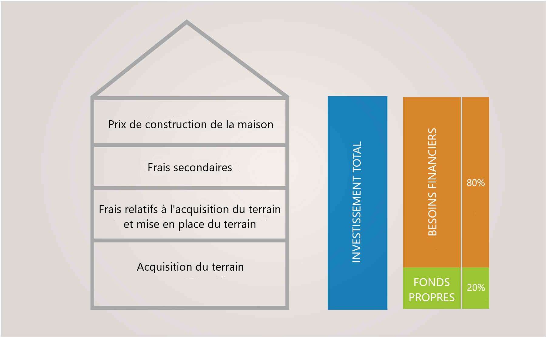 Infographie sur le financement des maisons préfabriquées